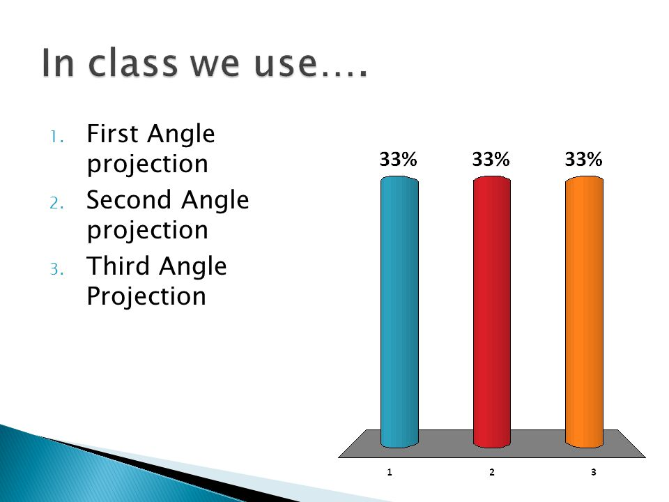 1. First Angle projection 2. Second Angle projection 3. Third Angle Projection