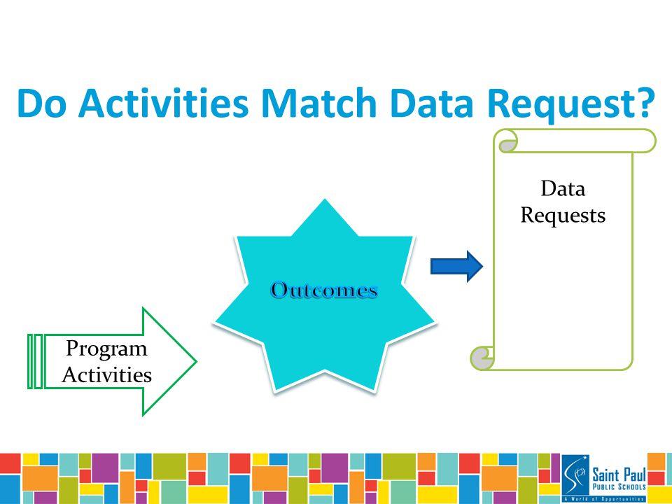 Do Activities Match Data Request Program Activities Data Requests
