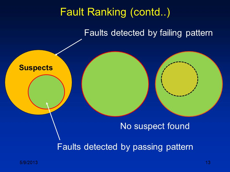 13 Fault Ranking (contd..) Faults detected by passing pattern Faults detected by failing pattern No suspect found 5/9/2013 Suspects