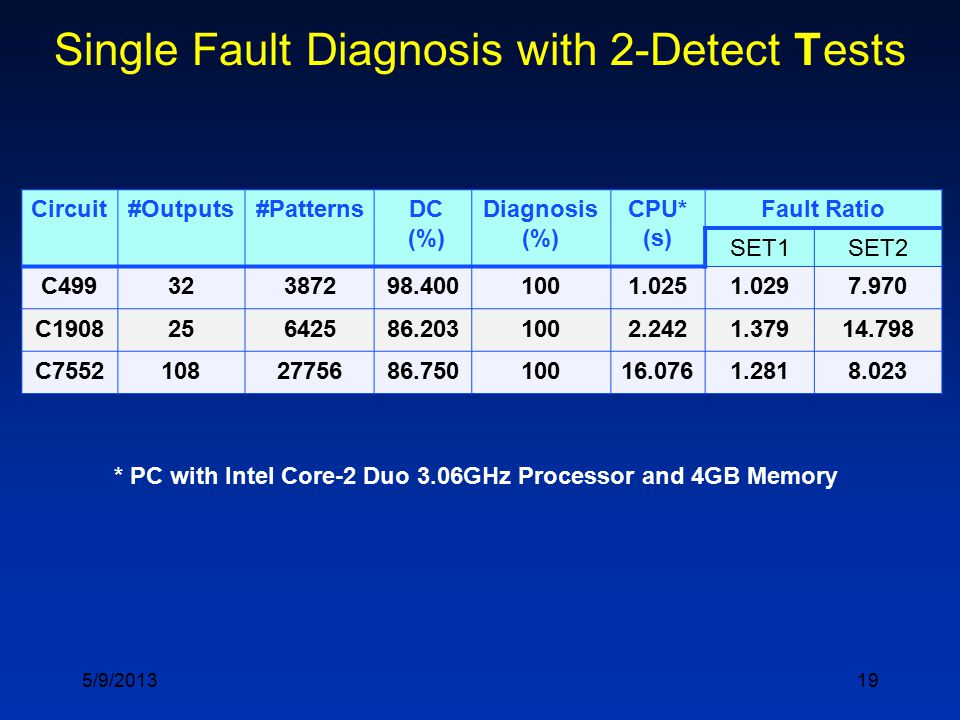 19 Single Fault Diagnosis with 2-Detect Tests Circuit#Outputs#Patterns DC (%) Diagnosis (%) CPU* (s) Fault Ratio SET1SET2 C49932387298.4001001.0251.02