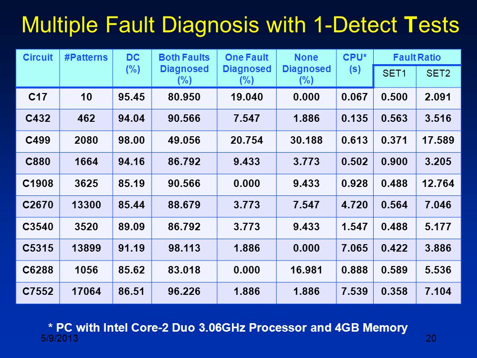 20 Multiple Fault Diagnosis with 1-Detect Tests Circuit#Patterns DC (%) Both Faults Diagnosed (%) One Fault Diagnosed (%) None Diagnosed (%) CPU* (s)
