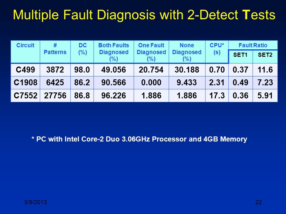 22 Multiple Fault Diagnosis with 2-Detect Tests Circuit# Patterns DC (%) Both Faults Diagnosed (%) One Fault Diagnosed (%) None Diagnosed (%) CPU* (s)