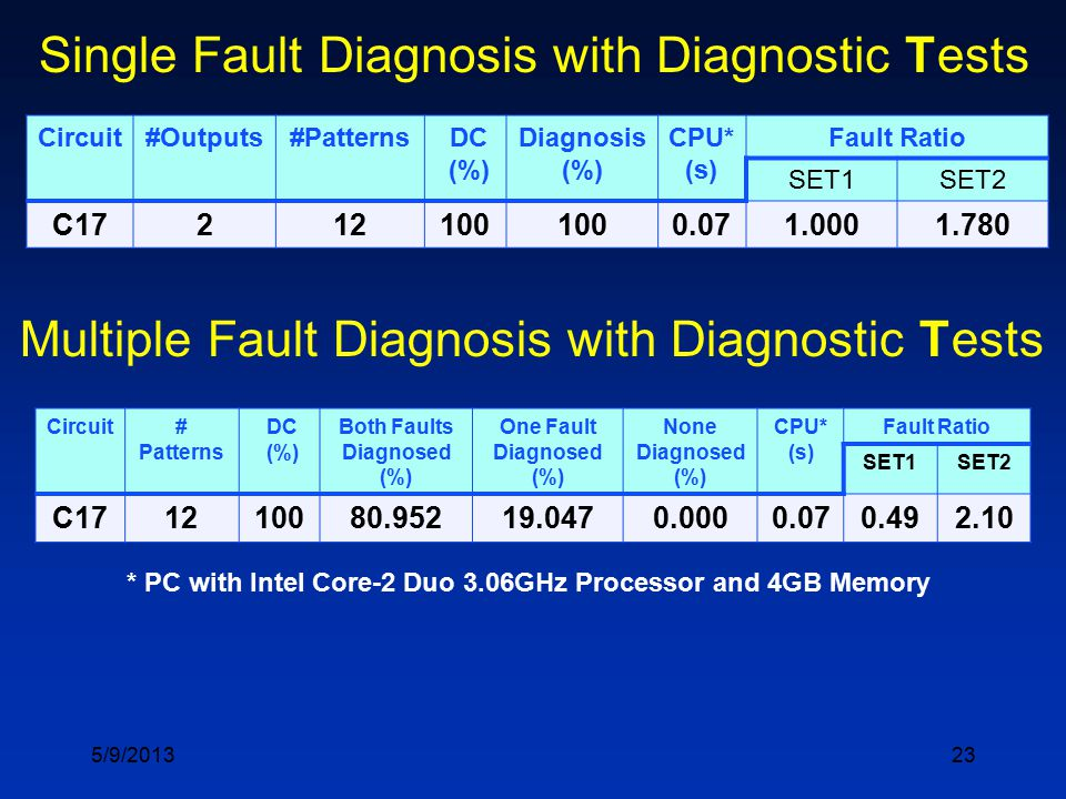 23 Single Fault Diagnosis with Diagnostic Tests Circuit#Outputs#Patterns DC (%) Diagnosis (%) CPU* (s) Fault Ratio SET1SET2 C17212100 0.071.0001.780 * PC with Intel Core-2 Duo 3.06GHz Processor and 4GB Memory Multiple Fault Diagnosis with Diagnostic Tests Circuit# Patterns DC (%) Both Faults Diagnosed (%) One Fault Diagnosed (%) None Diagnosed (%) CPU* (s) Fault Ratio SET1SET2 C171210080.95219.0470.0000.070.492.10 5/9/2013