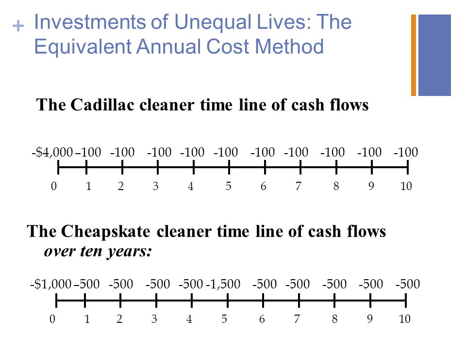 + Investments of Unequal Lives: The Equivalent Annual Cost Method -$4,000 –100 -100 -100 -100 -100 -100 -100 -100 -100 -100 0 1 2 3 4 5 6 7 8 9 10 -$1