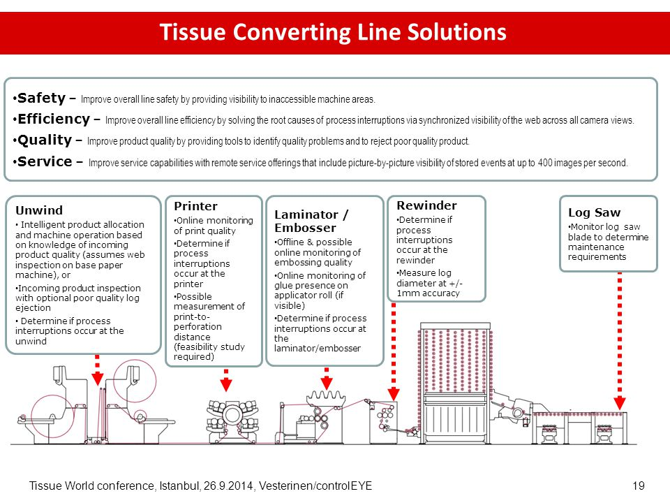 Tissue World conference, Istanbul, 26.9.2014, Vesterinen/controlEYE 19 Tissue Converting Line Solutions Unwind Intelligent product allocation and machine operation based on knowledge of incoming product quality (assumes web inspection on base paper machine), or Incoming product inspection with optional poor quality log ejection Determine if process interruptions occur at the unwind Printer Online monitoring of print quality Determine if process interruptions occur at the printer Possible measurement of print-to- perforation distance (feasibility study required) Laminator / Embosser Offline & possible online monitoring of embossing quality Online monitoring of glue presence on applicator roll (if visible) Determine if process interruptions occur at the laminator/embosser Rewinder Determine if process interruptions occur at the rewinder Measure log diameter at +/- 1mm accuracy Log Saw Monitor log saw blade to determine maintenance requirements Safety – Improve overall line safety by providing visibility to inaccessible machine areas.