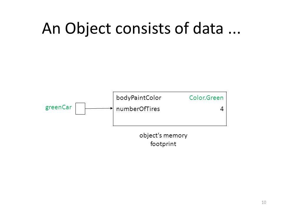 An Object consists of data...