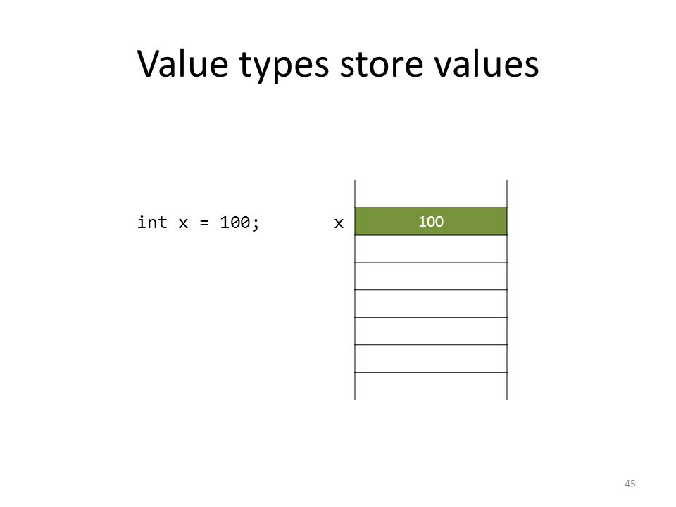 Value types store values 45 int x = 100; 100 x