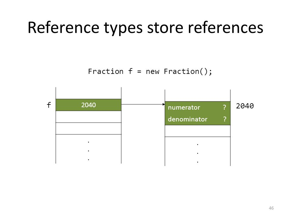 Reference types store references 46 Fraction f = new Fraction(); 2040......