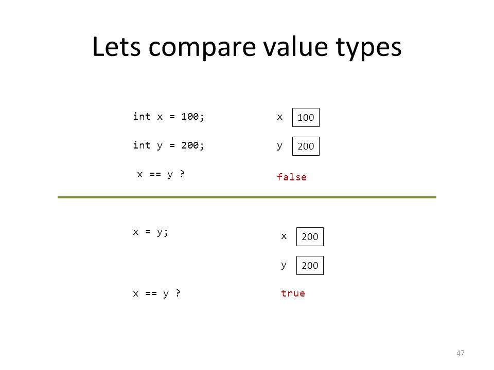 Lets compare value types 47 int x = 100;x 100 int y = 200;y 200 x == y .