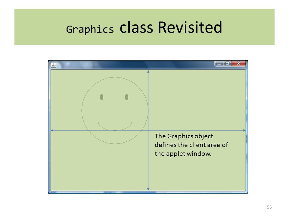 Graphics class Revisited 55 The Graphics object defines the client area of the applet window.