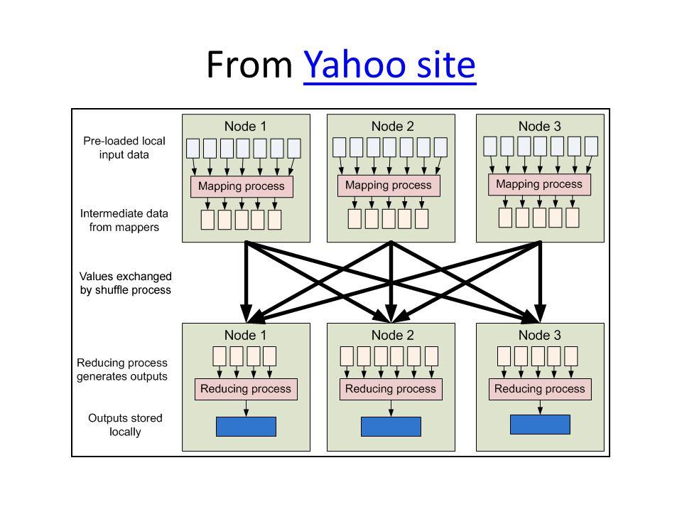 From Yahoo siteYahoo site