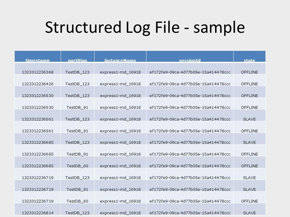 Structured Log File - sample timestamppartitioninstanceNamesessionIdstate 1323312236368TestDB_123express1-md_16918ef172fe9-09ca-4d77b05e-15a414478cccOFFLINE 1323312236426TestDB_123express1-md_16918ef172fe9-09ca-4d77b05e-15a414478cccOFFLINE 1323312236530TestDB_123express1-md_16918ef172fe9-09ca-4d77b05e-15a414478cccOFFLINE 1323312236530TestDB_91express1-md_16918ef172fe9-09ca-4d77b05e-15a414478cccOFFLINE 1323312236561TestDB_123express1-md_16918ef172fe9-09ca-4d77b05e-15a414478cccSLAVE 1323312236561TestDB_91express1-md_16918ef172fe9-09ca-4d77b05e-15a414478cccOFFLINE 1323312236685TestDB_123express1-md_16918ef172fe9-09ca-4d77b05e-15a414478cccSLAVE 1323312236685TestDB_91express1-md_16918ef172fe9-09ca-4d77b05e-15a414478cccOFFLINE 1323312236685TestDB_60express1-md_16918ef172fe9-09ca-4d77b05e-15a414478cccOFFLINE 1323312236719TestDB_123express1-md_16918ef172fe9-09ca-4d77b05e-15a414478cccSLAVE 1323312236719TestDB_91express1-md_16918ef172fe9-09ca-4d77b05e-15a414478cccSLAVE 1323312236719TestDB_60express1-md_16918ef172fe9-09ca-4d77b05e-15a414478cccOFFLINE 1323312236814TestDB_123express1-md_16918ef172fe9-09ca-4d77b05e-15a414478cccSLAVE