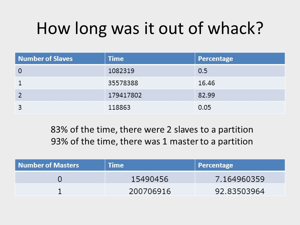 How long was it out of whack? Number of SlavesTimePercentage 010823190.5 13557838816.46 217941780282.99 31188630.05 83% of the time, there were 2 slav