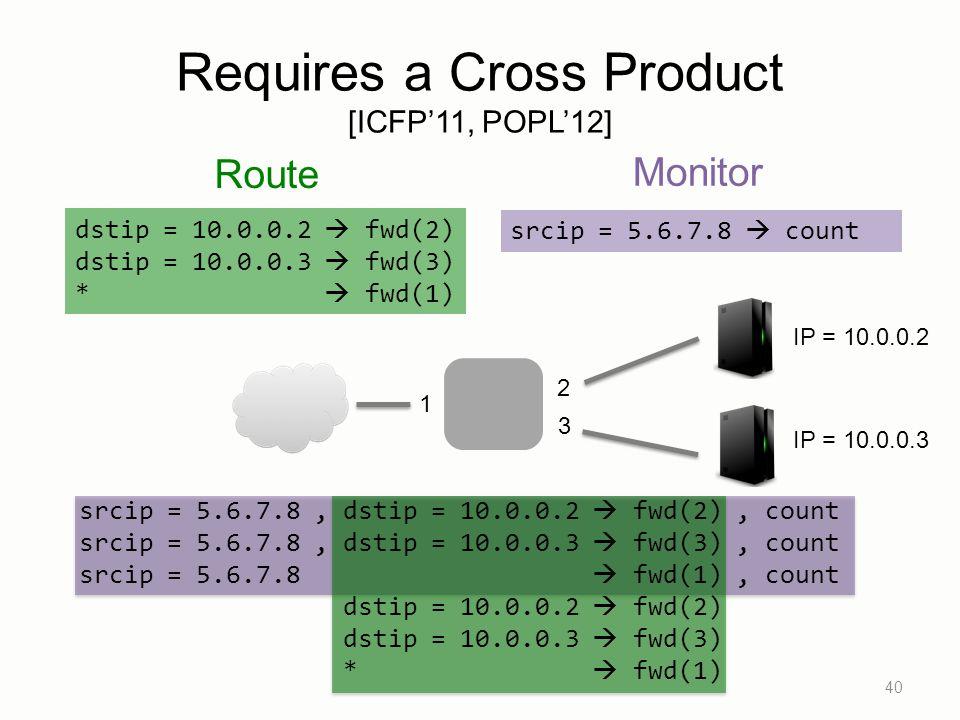 srcip = 5.6.7.8  count dstip = 10.0.0.2  fwd(2) dstip = 10.0.0.3  fwd(3) *  fwd(1) Requires a Cross Product [ICFP'11, POPL'12] 40 IP = 10.0.0.2 IP