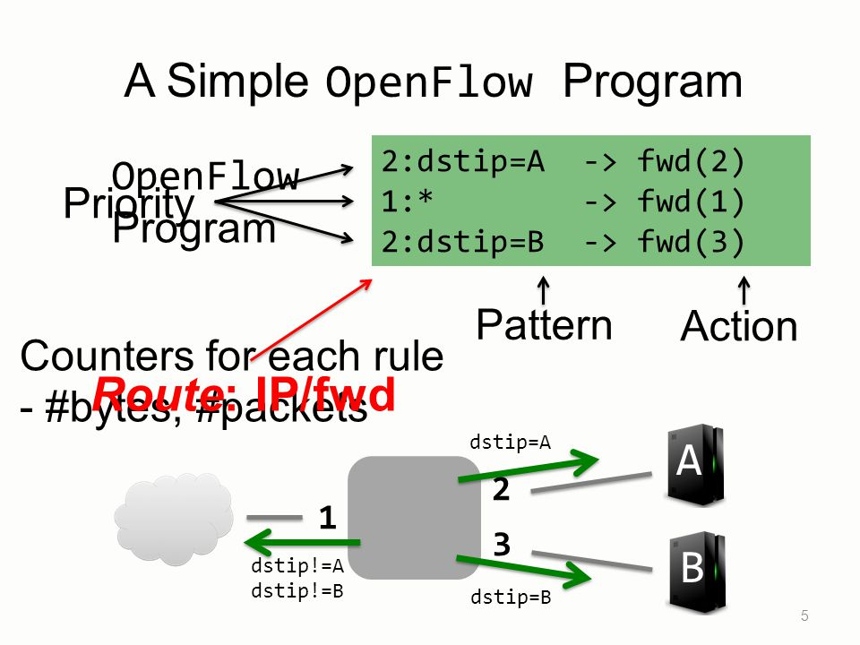 Counters for each rule - #bytes, #packets A Simple OpenFlow Program 5 Pattern Action Priority Route: IP/fwd B A 1 2 3 2:dstip=A -> fwd(2) 1:* -> fwd(1