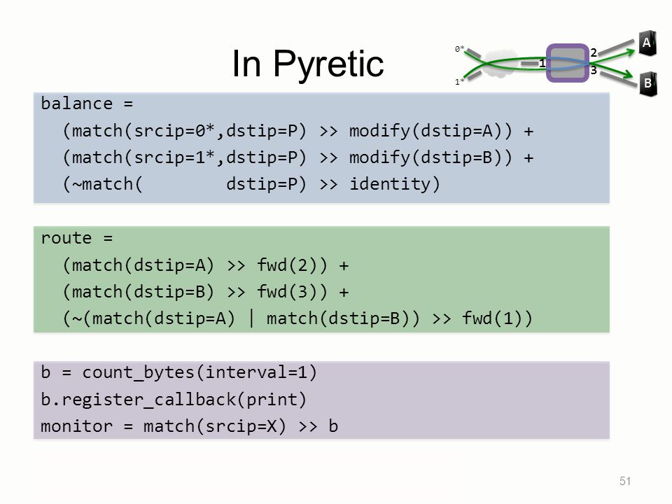 In Pyretic balance = (match(srcip=0*,dstip=P) >> modify(dstip=A)) + (match(srcip=1*,dstip=P) >> modify(dstip=B)) + (~match( dstip=P) >> identity) rout