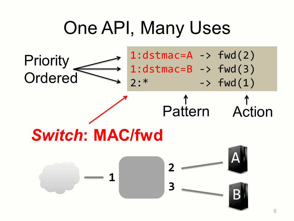 6 1:dstmac=A -> fwd(2) 1:dstmac=B -> fwd(3) 2:* -> fwd(1) Pattern Switch: MAC/fwd B A 1 2 3 One API, Many Uses Priority Ordered Action