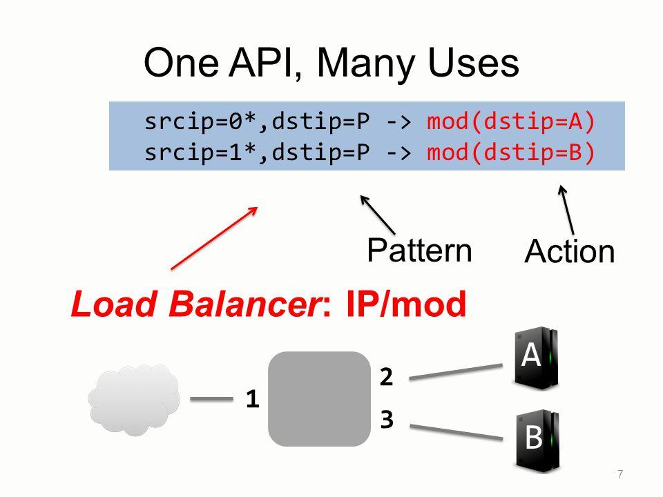 7 Load Balancer: IP/mod B A 1 2 3 Pattern Action srcip=0*,dstip=P -> mod(dstip=A) srcip=1*,dstip=P -> mod(dstip=B) One API, Many Uses