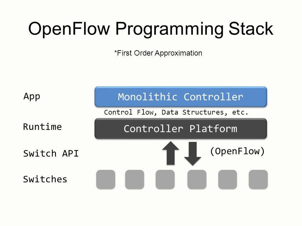 Controller Platform Switch API (OpenFlow) Monolithic Controller Switches App Runtime OpenFlow Programming Stack Control Flow, Data Structures, etc. *F