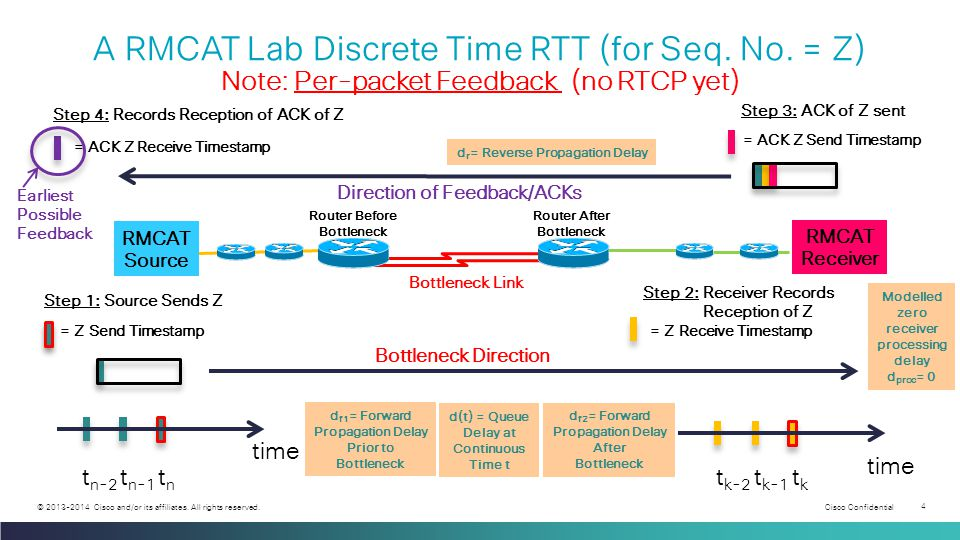 Cisco Confidential 4 © 2013-2014 Cisco and/or its affiliates. All rights reserved. A RMCAT Lab Discrete Time RTT (for Seq. No. = Z) Note: Per-packet F