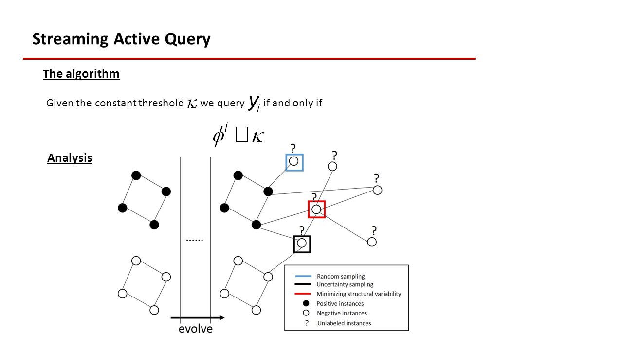 Streaming Active Query The algorithm Given the constant threshold, we query if and only if Analysis