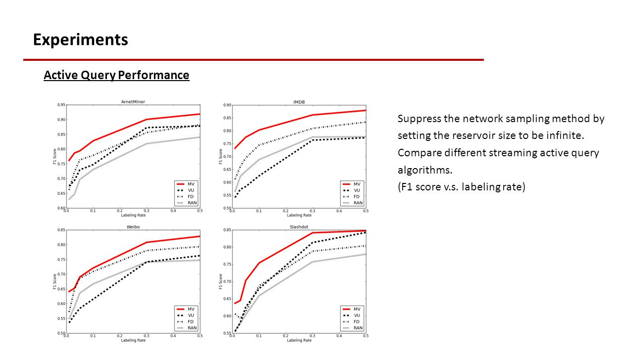 Experiments Active Query Performance Suppress the network sampling method by setting the reservoir size to be infinite.