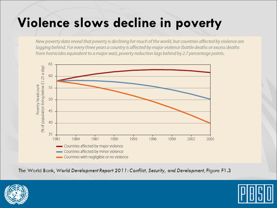 Violence slows decline in poverty The World Bank, World Development Report 2011: Conflict, Security, and Development, Figure F1.3