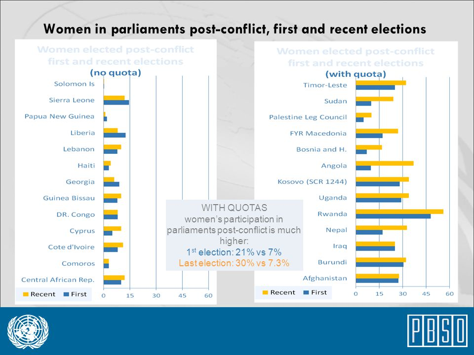 Women in parliaments post-conflict, first and recent elections WITH QUOTAS women's participation in parliaments post-conflict is much higher: 1 st ele