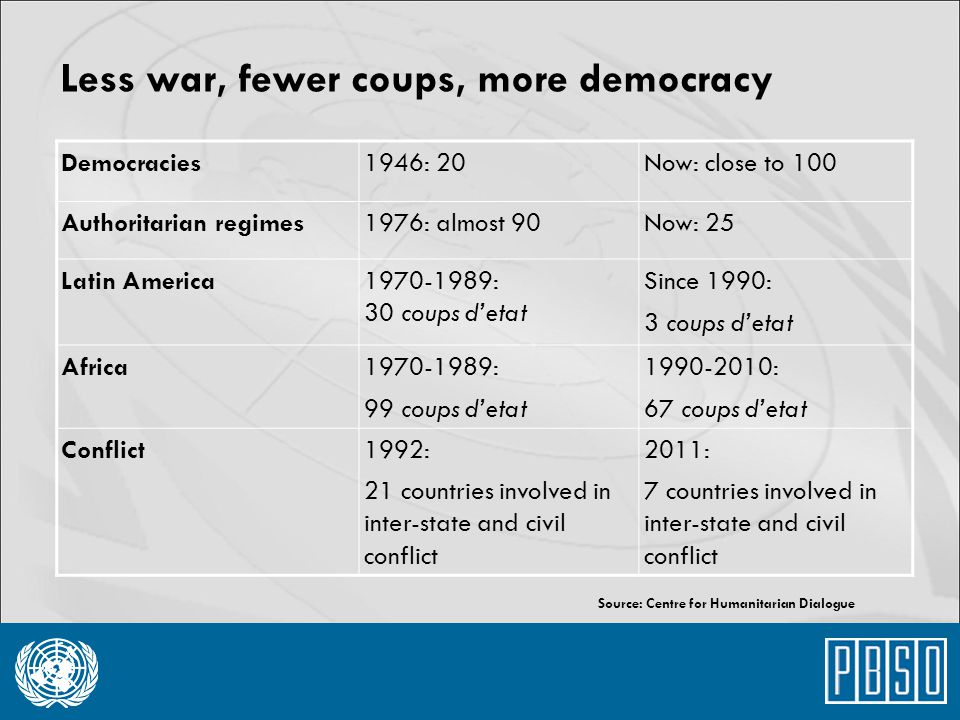 Less war, fewer coups, more democracy Democracies1946: 20Now: close to 100 Authoritarian regimes1976: almost 90Now: 25 Latin America1970-1989: 30 coup