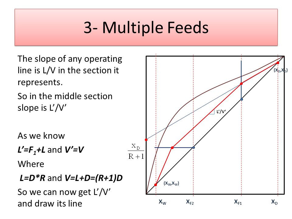 3- Multiple Feeds The slope of any operating line is L/V in the section it represents.
