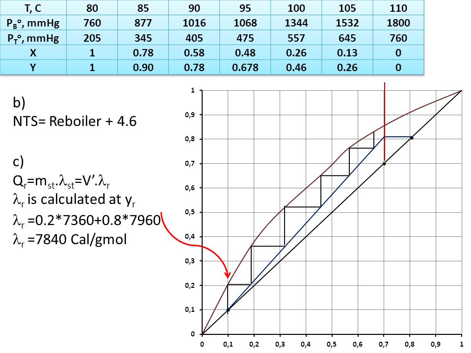 b) NTS= Reboiler + 4.6 c) Q r =m st. st =V'.