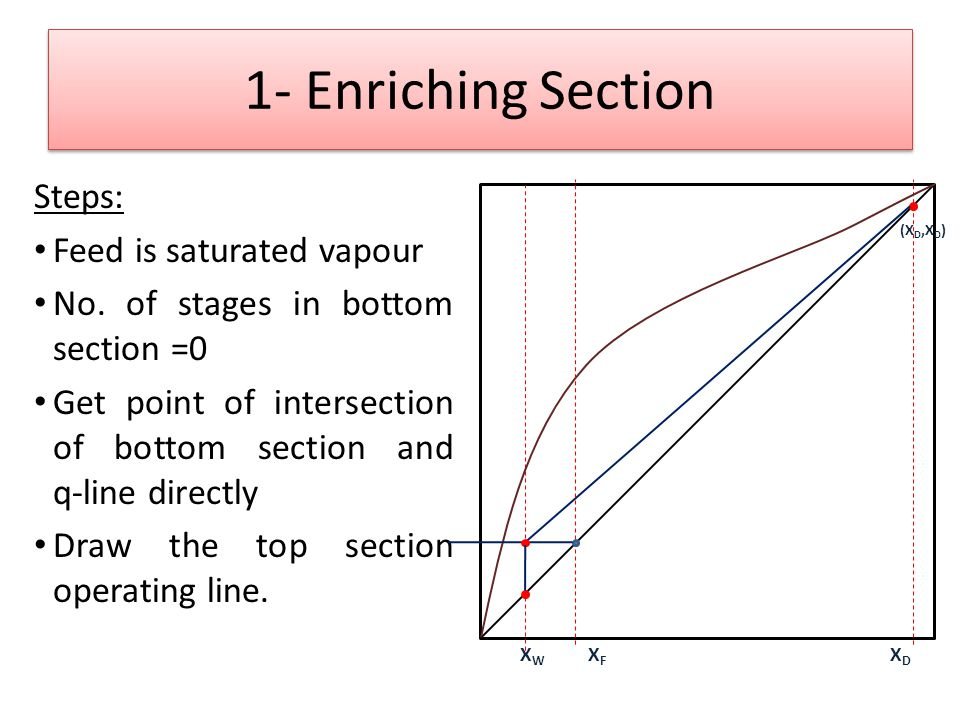1- Enriching Section Steps: Feed is saturated vapour No.