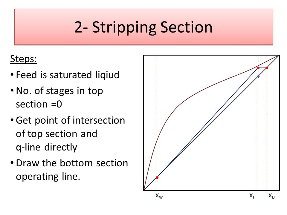 2- Stripping Section Steps: Feed is saturated liqiud No.