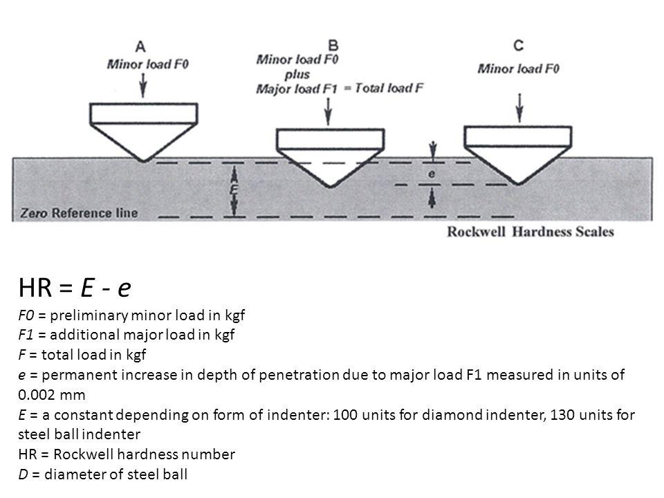 HR = E - e F0 = preliminary minor load in kgf F1 = additional major load in kgf F = total load in kgf e = permanent increase in depth of penetration d