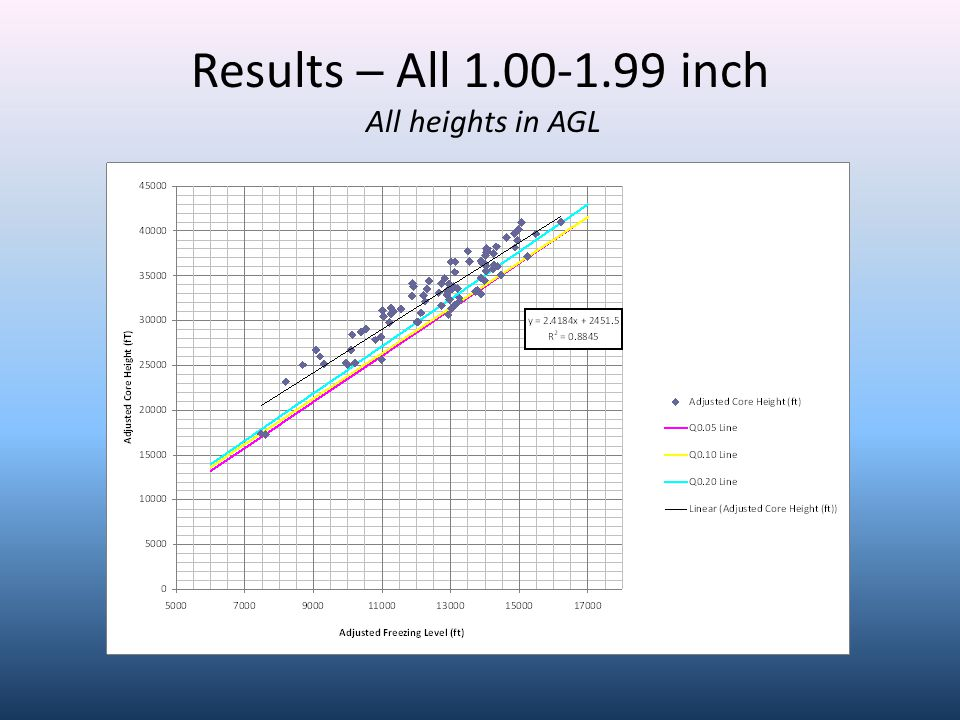 Results ─ All 1.00-1.99 inch All heights in AGL