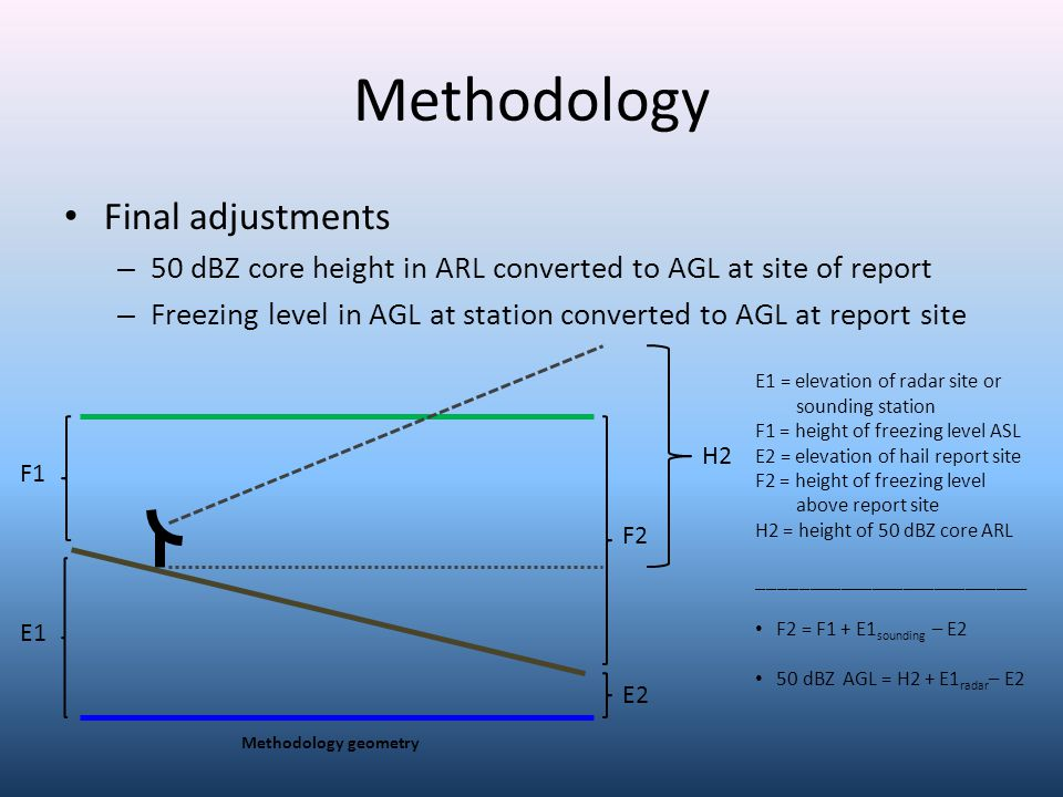 Methodology Final adjustments – 50 dBZ core height in ARL converted to AGL at site of report – Freezing level in AGL at station converted to AGL at report site F2 F1 E1 E2 E1 = elevation of radar site or sounding station F1 = height of freezing level ASL E2 = elevation of hail report site F2 = height of freezing level above report site H2 = height of 50 dBZ core ARL __________________________ F2 = F1 + E1 sounding – E2 50 dBZ AGL = H2 + E1 radar – E2 H2 Methodology geometry