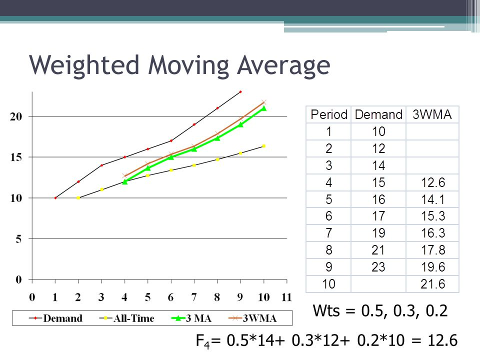 Weighted Moving Average Wts = 0.5, 0.3, 0.2 F 4 = 0.5*14+ 0.3*12+ 0.2*10 = 12.6