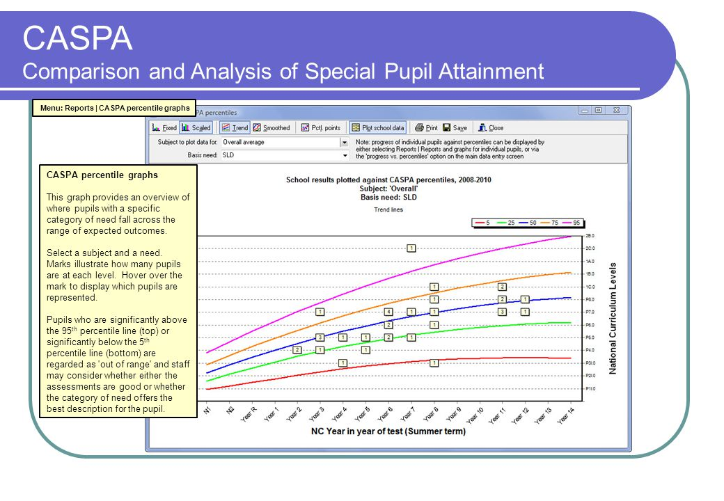 CASPA Comparison and Analysis of Special Pupil Attainment Menu: Reports | CASPA percentile graphs CASPA percentile graphs This graph provides an overview of where pupils with a specific category of need fall across the range of expected outcomes.