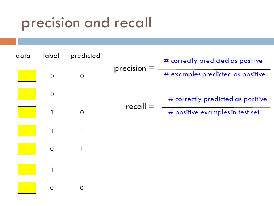 precision and recall 0 0 1 1 0 1 0 datalabelpredicted 0 1 0 1 1 1 0 # positive examples in test set # correctly predicted as positive # examples predicted as positive # correctly predicted as positive precision = recall =