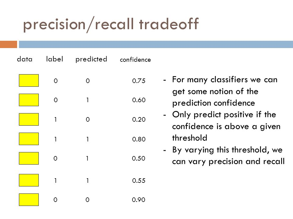 precision/recall tradeoff 0 0 1 1 0 1 0 datalabelpredicted confidence 0 1 0 1 1 1 0 0.75 0.60 0.20 0.80 0.50 0.55 0.90 -For many classifiers we can get some notion of the prediction confidence -Only predict positive if the confidence is above a given threshold -By varying this threshold, we can vary precision and recall