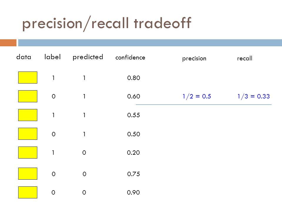 precision/recall tradeoff 1 0 1 0 1 0 0 datalabelpredicted confidence 1 1 1 1 0 0 0 0.80 0.60 0.55 0.50 0.20 0.75 0.90 precisionrecall 1/2 = 0.51/3 = 0.33