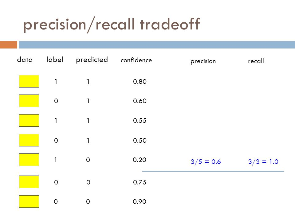 precision/recall tradeoff 1 0 1 0 1 0 0 datalabelpredicted confidence 1 1 1 1 0 0 0 0.80 0.60 0.55 0.50 0.20 0.75 0.90 precisionrecall 3/5 = 0.63/3 = 1.0