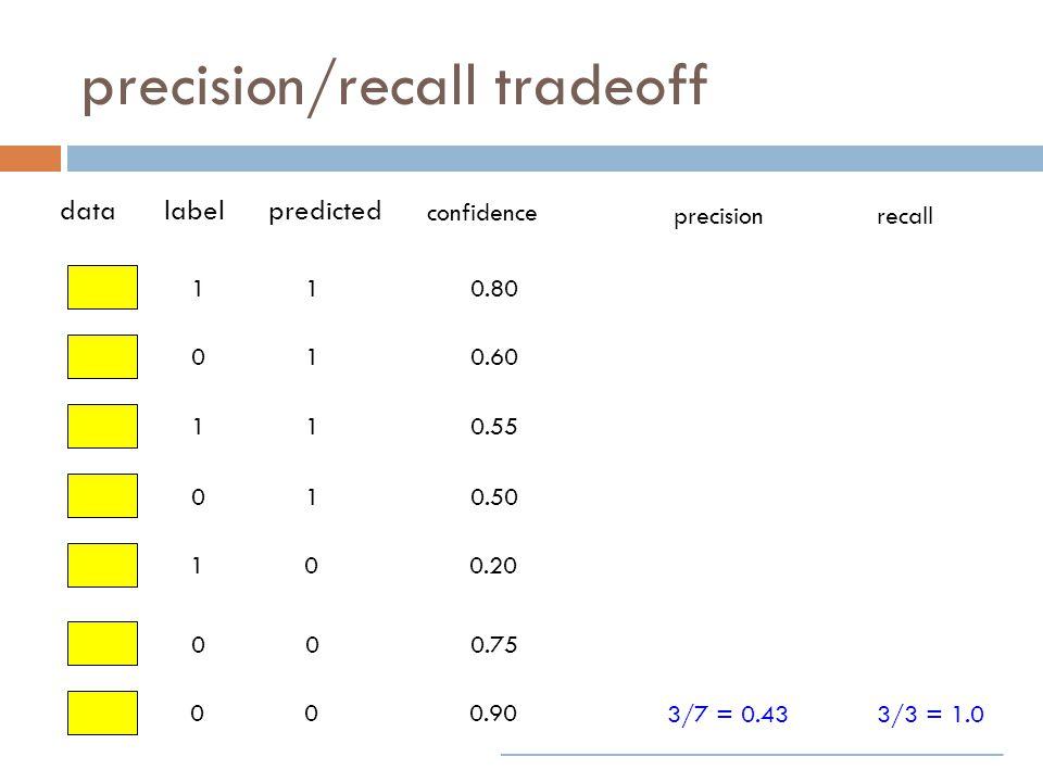 precision/recall tradeoff 1 0 1 0 1 0 0 datalabelpredicted confidence 1 1 1 1 0 0 0 0.80 0.60 0.55 0.50 0.20 0.75 0.90 precisionrecall 3/7 = 0.433/3 = 1.0