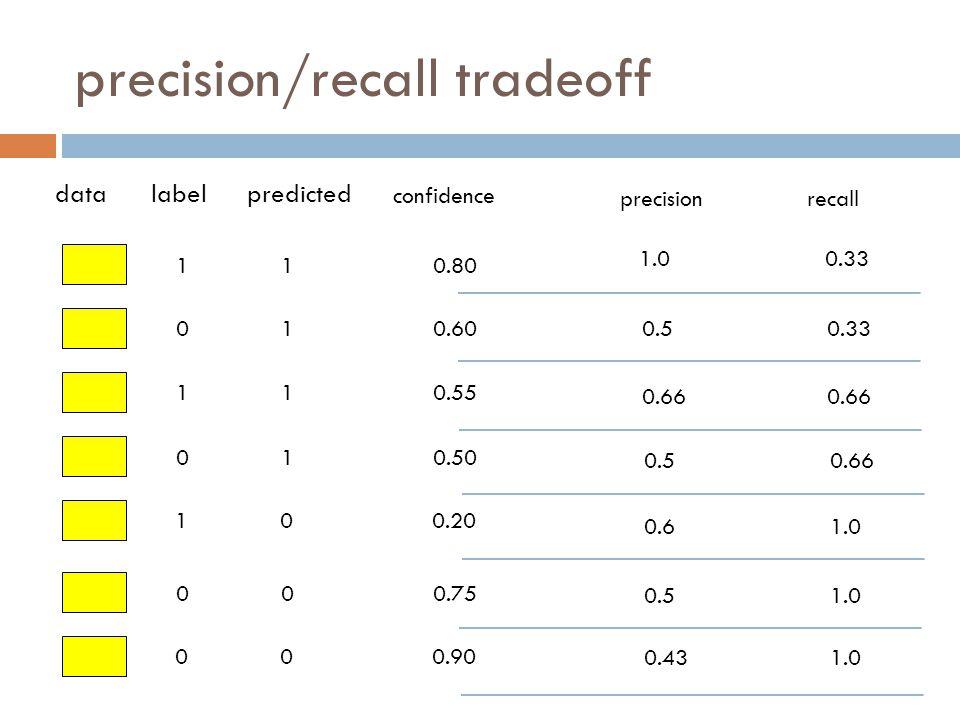 precision/recall tradeoff 1 0 1 0 1 0 0 datalabelpredicted confidence 1 1 1 1 0 0 0 0.80 0.60 0.55 0.50 0.20 0.75 0.90 precisionrecall 1.00.33 0.50.33 0.66 0.50.66 0.61.0 0.51.0 0.431.0