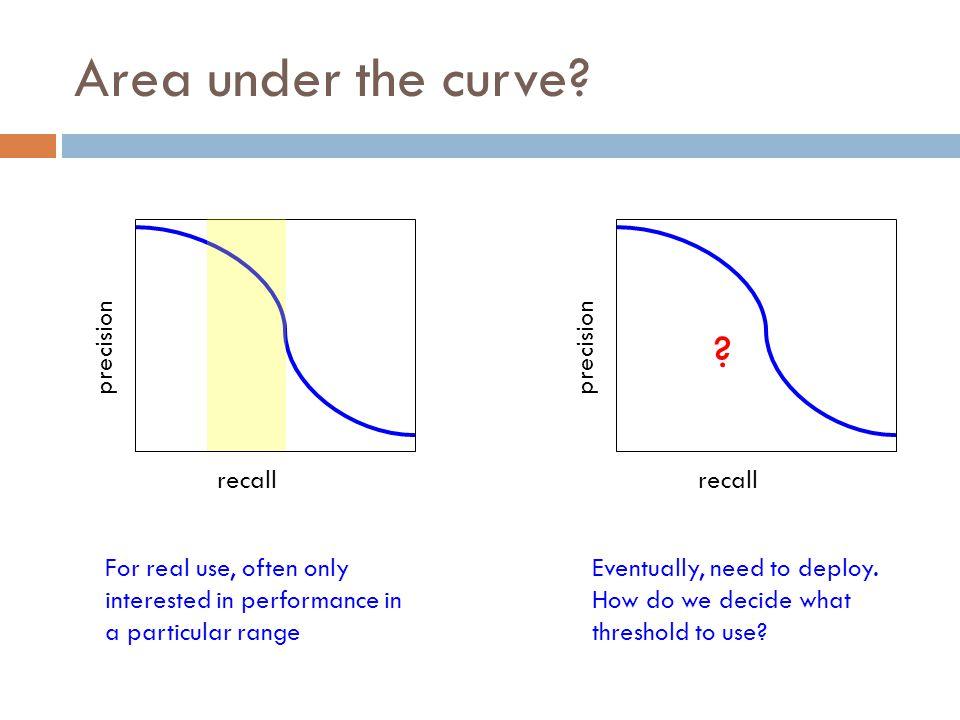 Area under the curve.