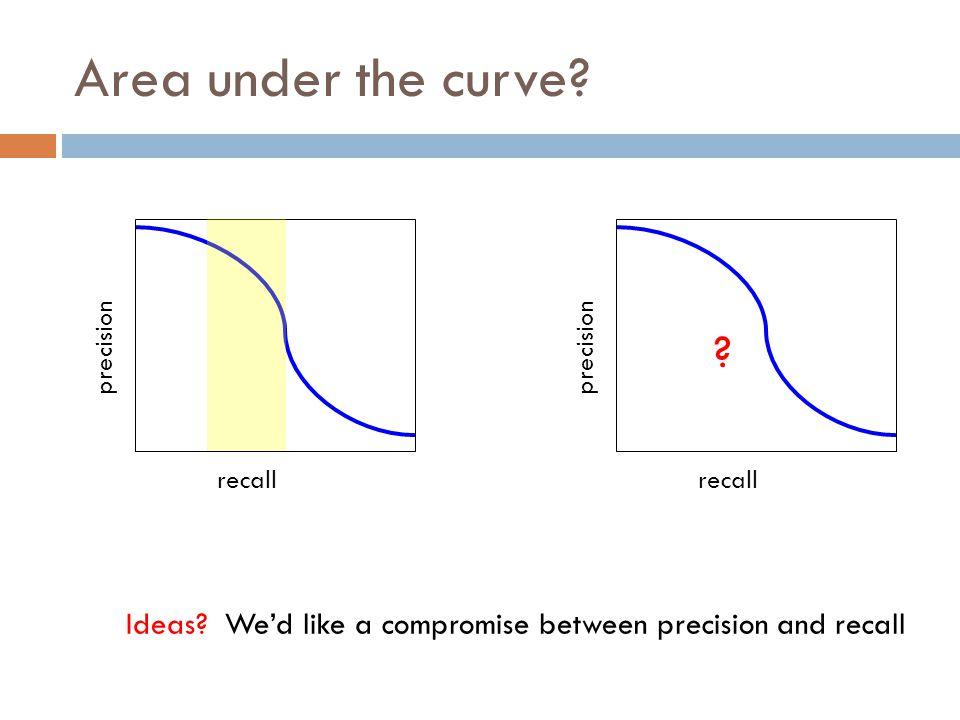 Area under the curve.recall precision recall precision .
