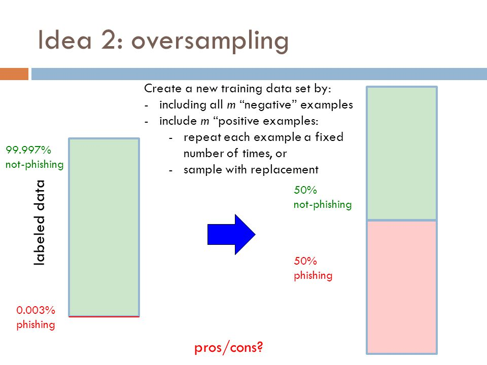 Idea 2: oversampling labeled data 99.997% not-phishing 50% phishing Create a new training data set by: -including all m negative examples -include m positive examples: -repeat each example a fixed number of times, or -sample with replacement 50% not-phishing 0.003% phishing pros/cons?