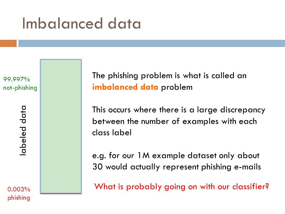 Imbalanced data labeled data 99.997% not-phishing 0.003% phishing The phishing problem is what is called an imbalanced data problem This occurs where there is a large discrepancy between the number of examples with each class label e.g.