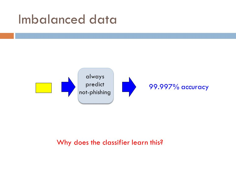 Imbalanced data always predict not-phishing 99.997% accuracy Why does the classifier learn this?