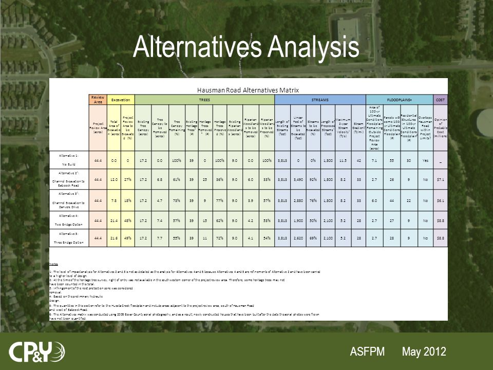 ASFPM May 2012 Alternatives Analysis Hausman Road Alternatives Matrix Review Area ExcavationTREESSTREAMSFLOODPLAINS 5 COST Project Review Area (acres) Total Area of Excavatio n (acres) Project Review Area to be Excavate d (%) Existing Tree Canopy (acres) Tree Canopy to be Removed (acres) Tree Canopy Remaining (%) Existing Heritage Trees 2 (#) Heritage Trees Removed 3 (#) Heritage Trees Preserve d (%) Existing Riparian Woodland s (acres) Riparian Woodland s to be Removed (acres) Riparian Woodland s to be Preserved (%) Length of Existing Streams (feet) Linear Feet of Streams to be Excavated (feet) Streams to be Excavated (%) Length of Proposed Streams 4 (feet) Maximum 2-year Stream Velocity 4 (ft/s) Stream Gradient 4 (ft/mi) Area of 100-yr Ultimate Conditions Floodplain Remaining Outside Project Review Area (acres) Parcels with some 100- yr Ultimate Conditions Floodplain (#) Residential Structures in 100-yr Ultimate Conditions Floodplain 6 (#) Overtops Hausman Road within Project Limits.